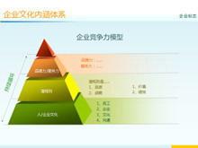 公司企业文化培训PPT模板