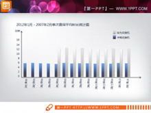 增长幅度统计PPT条形图
