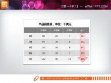 一组实用的产品销售数据PPT表格模板