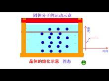 《分子运动论》小粒子与大宇宙Flash动画课件