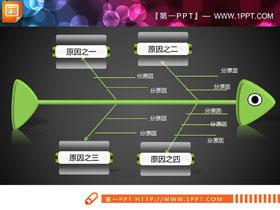 绿色可爱PPT鱼骨图