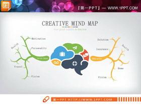 两张人脑扩散思维PPT图表
