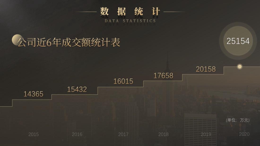 黑金商务风 PPT演示模板
